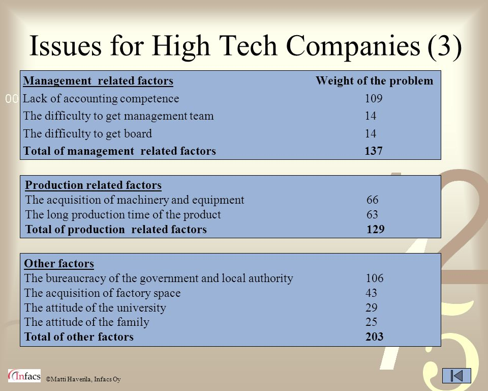 Issues for High Tech Companies (3)