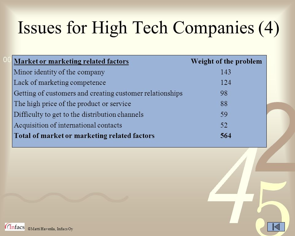Issues for High Tech Companies (4)