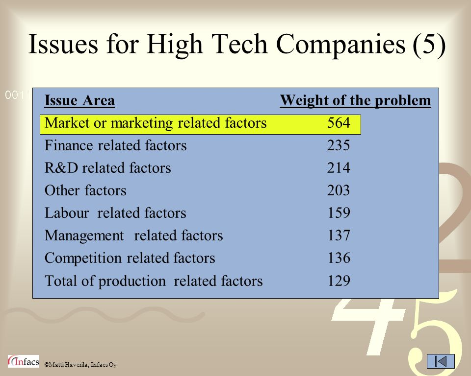 Issues for High Tech Companies (5)