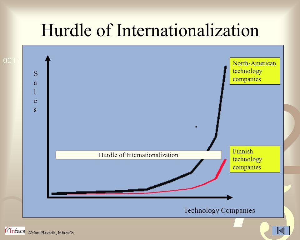 Hurdle of Internationalization