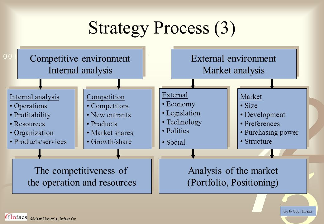 Strategy Process (3) Competitive environment Internal analysis