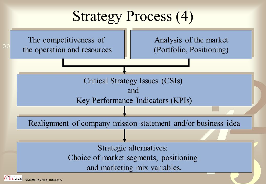 Strategy Process (4) Analysis of the market (Portfolio, Positioning)