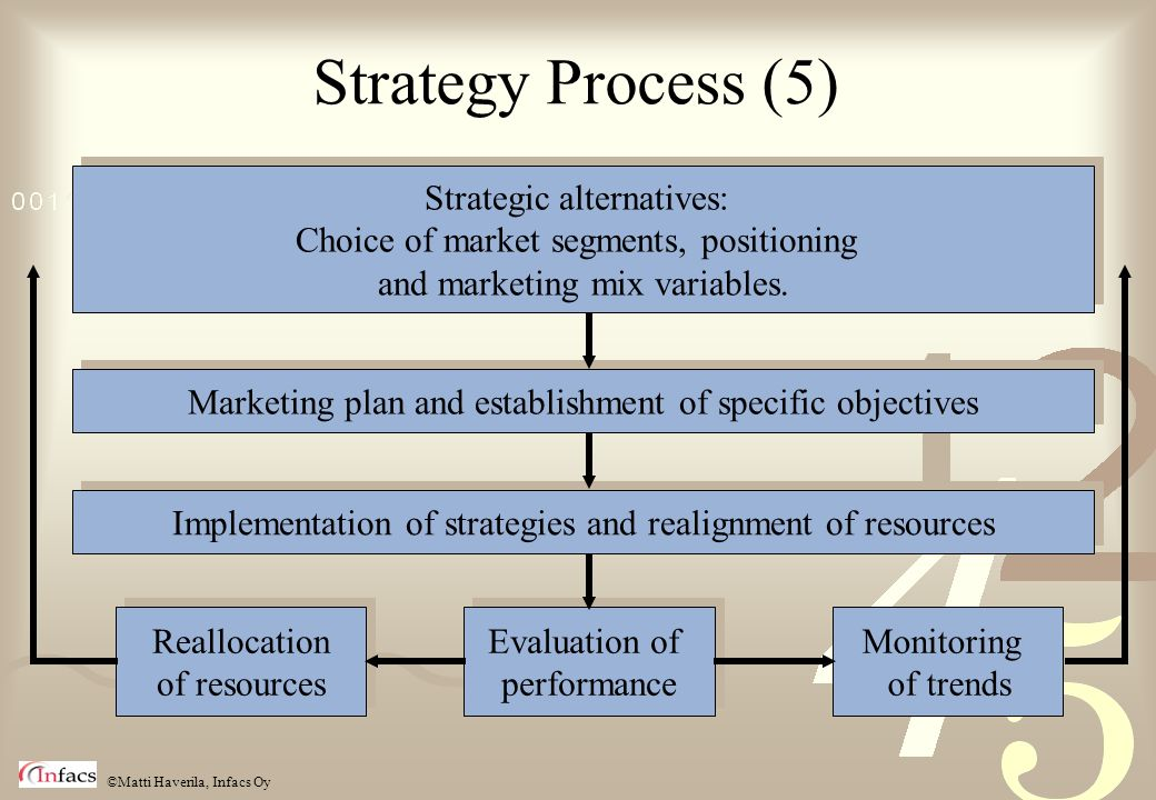 Strategy Process (5) Strategic alternatives: