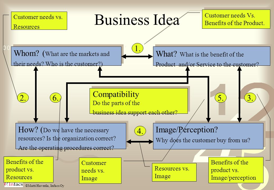 Business Idea 1. 2. Whom (What are the markets and