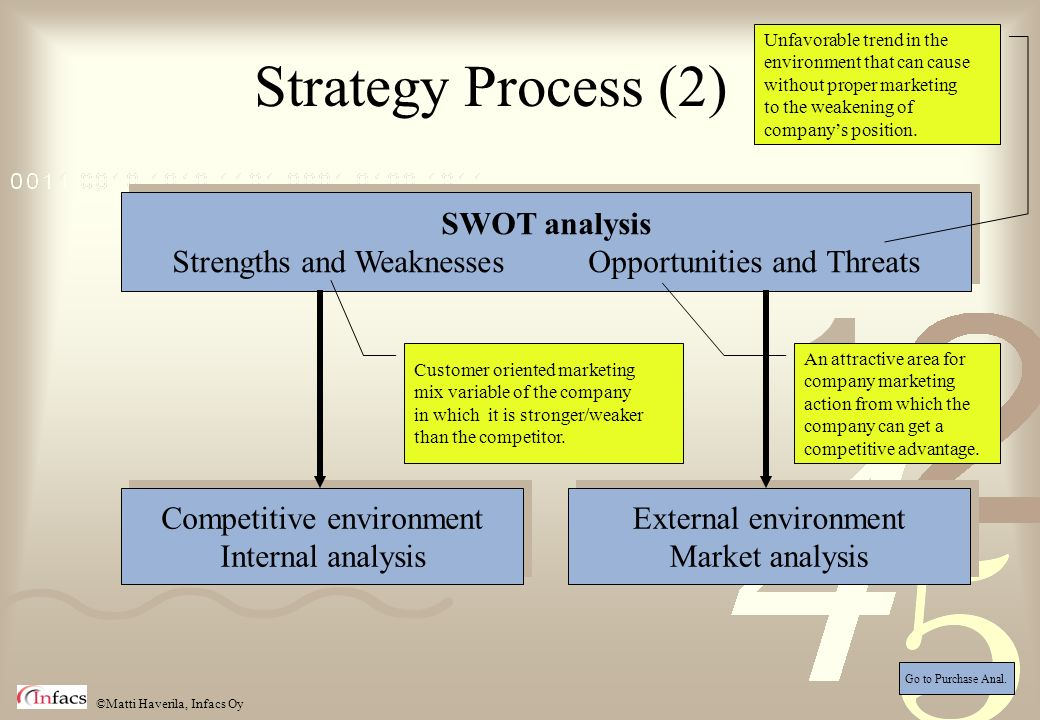Strategy Process (2) SWOT analysis