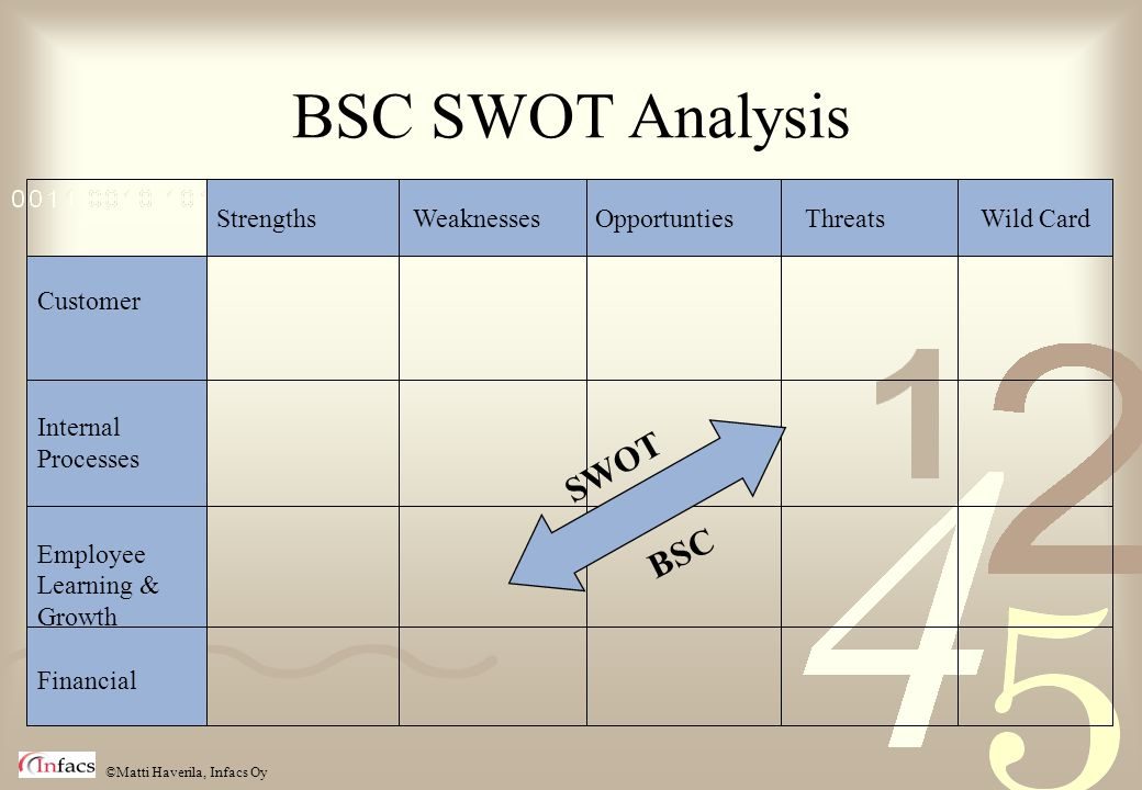 BSC SWOT Analysis SWOT BSC