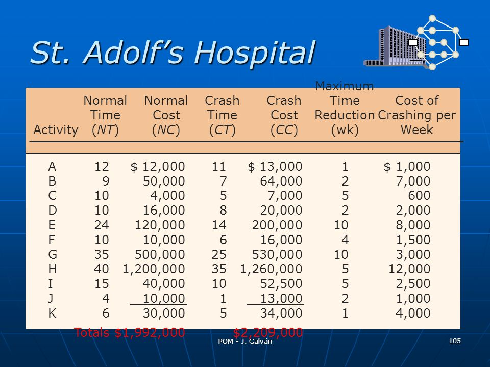St. Adolf's Hospital Maximum Normal Normal Crash Crash Time Cost of