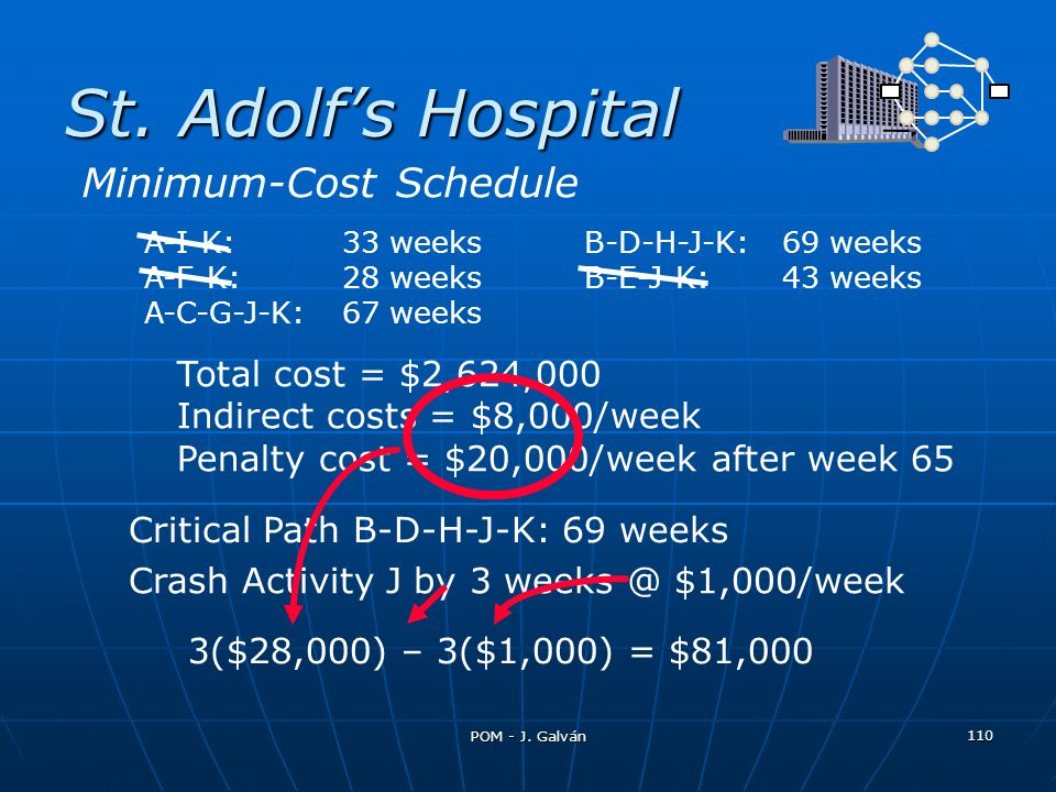 St. Adolf's Hospital Minimum-Cost Schedule Total cost = $2,624,000