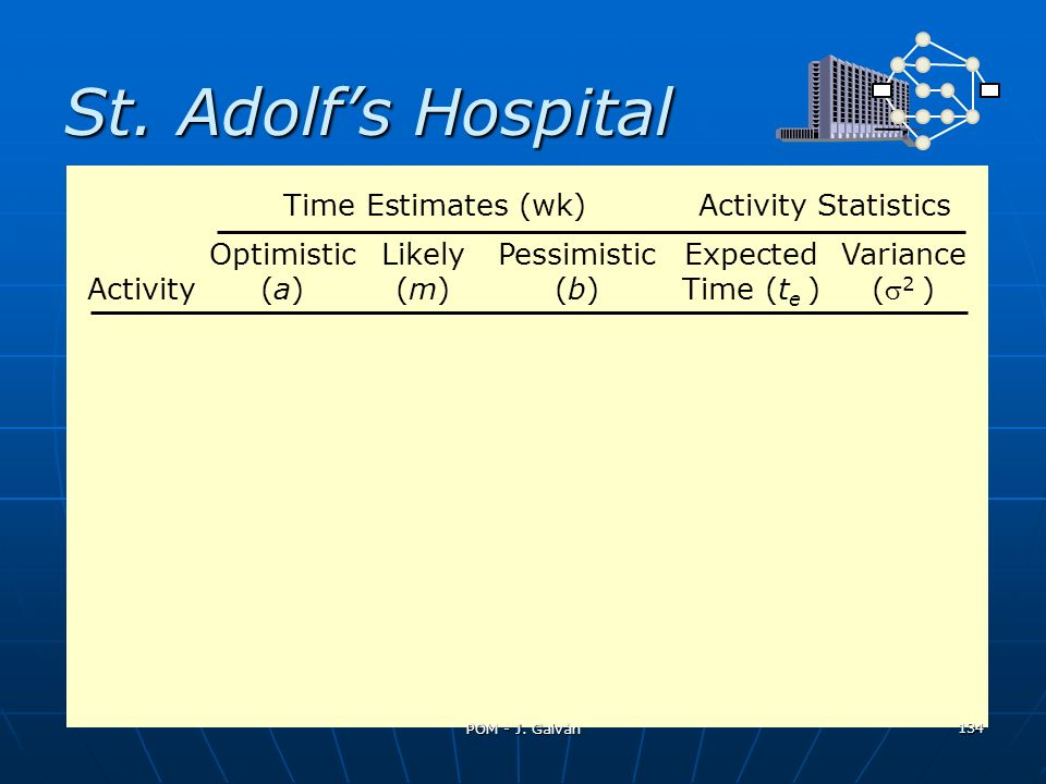 St. Adolf's Hospital Time Estimates (wk) Activity Statistics