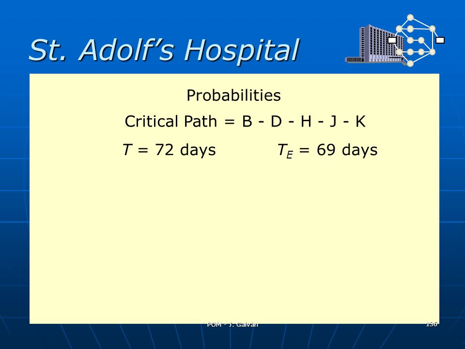 St. Adolf's Hospital Probabilities Critical Path = B - D - H - J - K