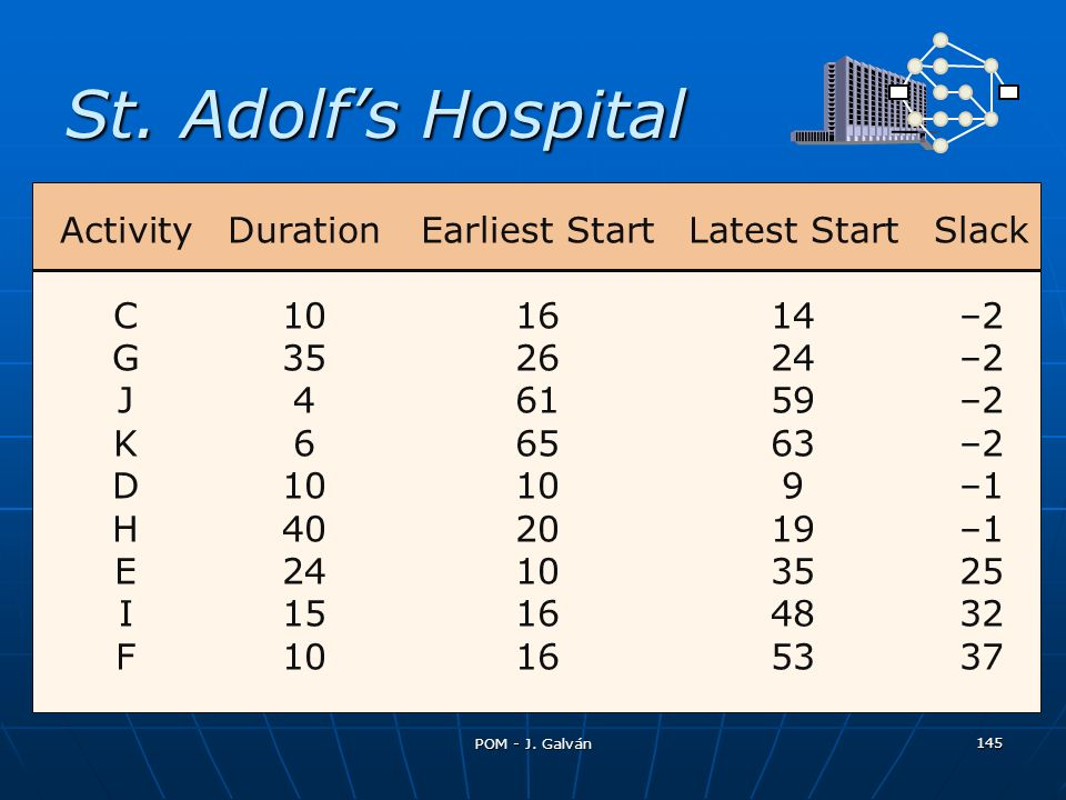 St. Adolf's Hospital Activity Duration Earliest Start Latest Start Slack. C 10 16 14 –2. G 35 26 24 –2.