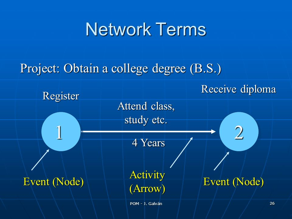 2 1 Network Terms Project: Obtain a college degree (B.S.)