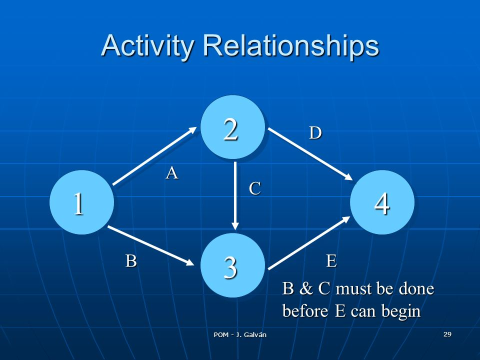 Activity Relationships