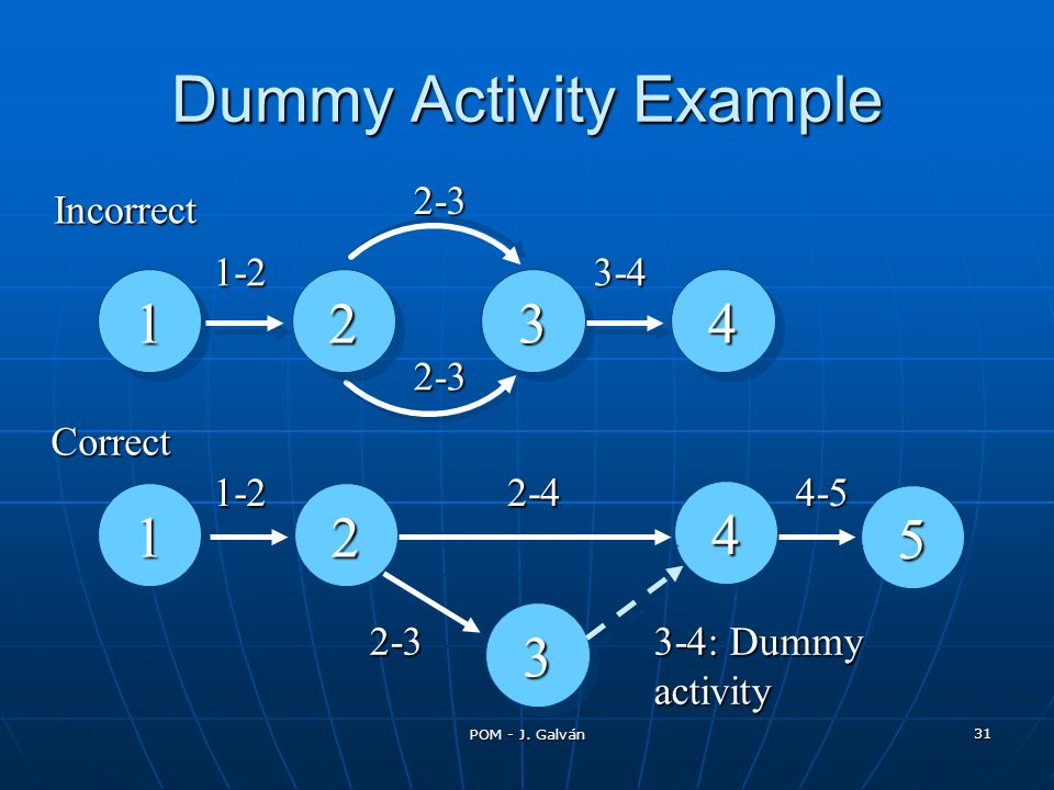 Dummy Activity Example