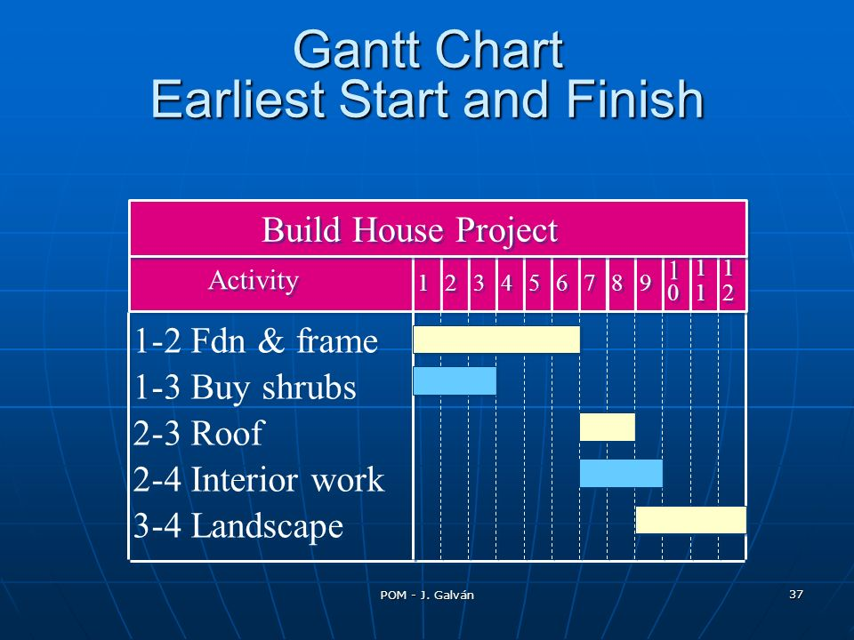Gantt Chart Earliest Start and Finish