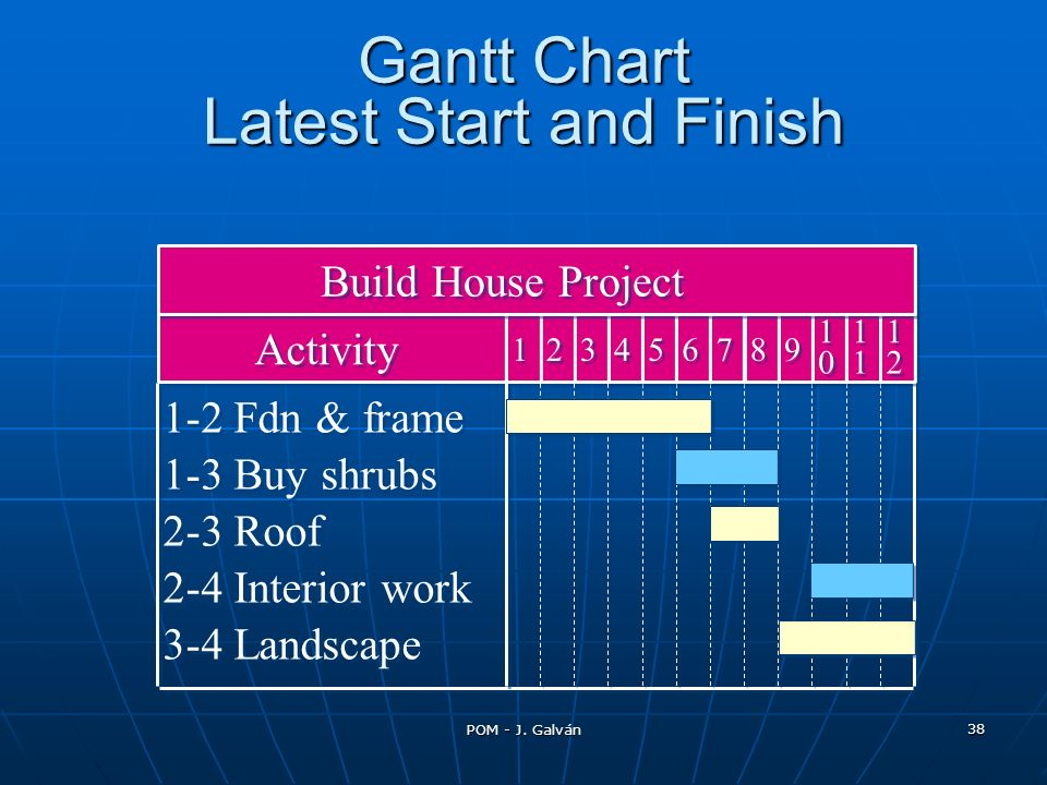 Gantt Chart Latest Start and Finish
