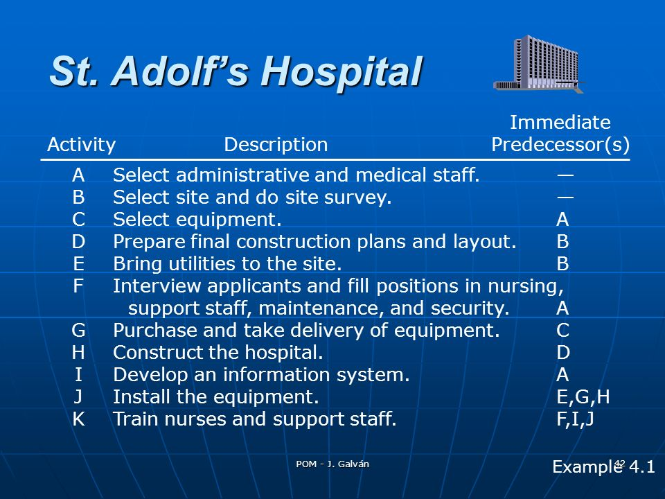 St. Adolf's Hospital Immediate Activity Description Predecessor(s)