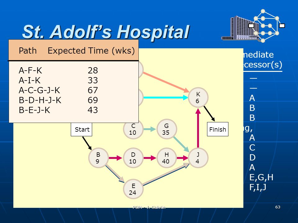 St. Adolf's Hospital Path Expected Time (wks) Immediate