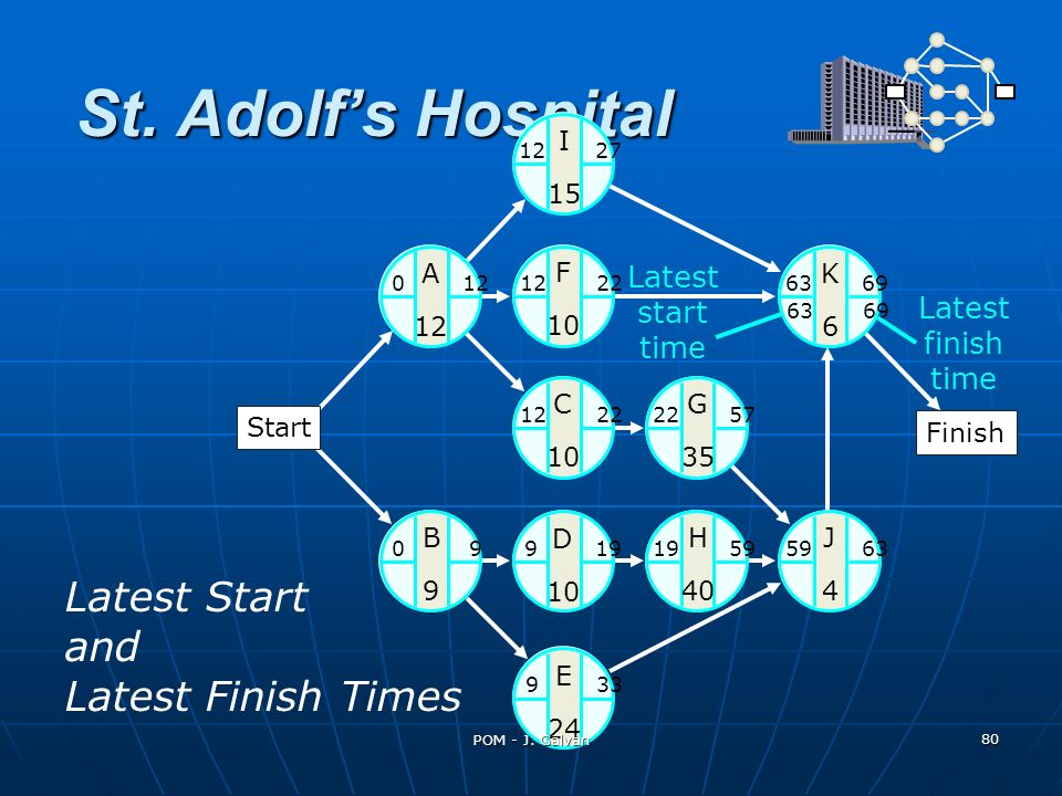 St. Adolf's Hospital Latest Start and Latest Finish Times Latest start