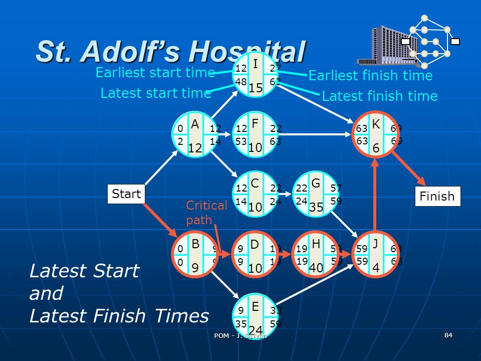 St. Adolf's Hospital Latest Start and Latest Finish Times
