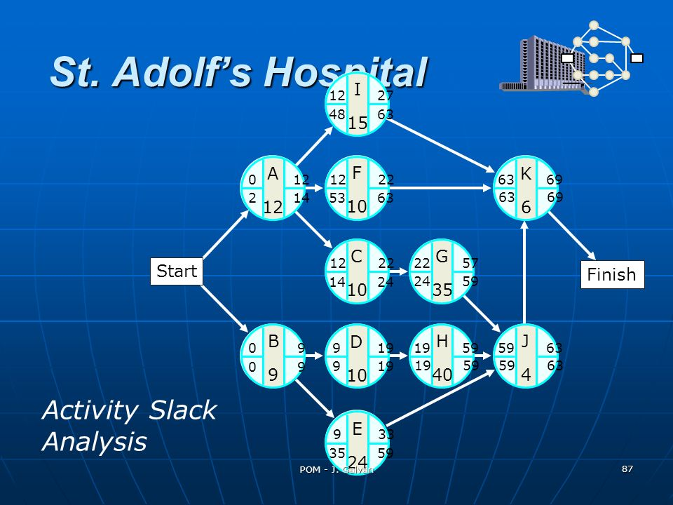 St. Adolf's Hospital Activity Slack Analysis A 12 K 6 C 10 G 35 J 4 H