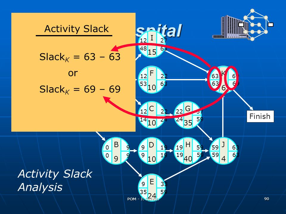 St. Adolf's Hospital Activity Slack Analysis Activity Slack