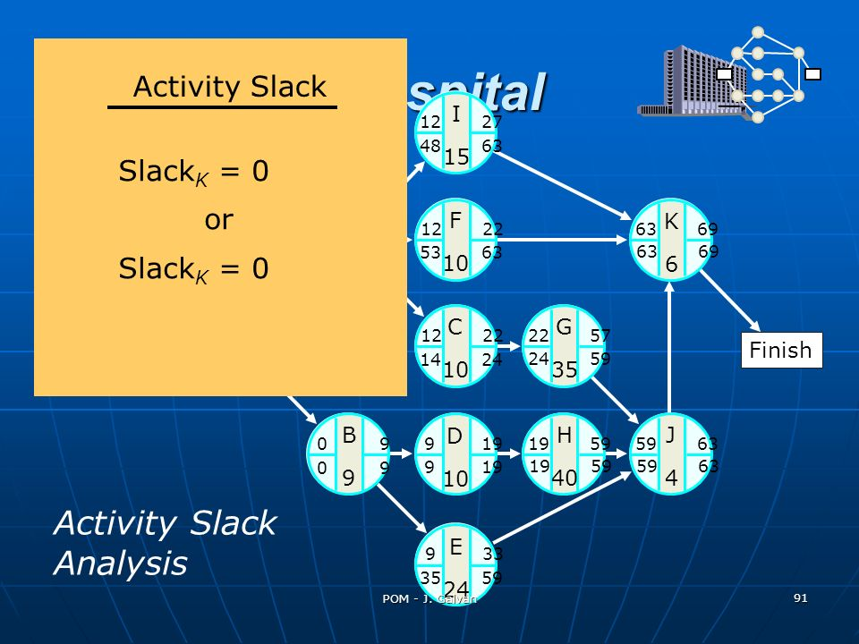 St. Adolf's Hospital Activity Slack Analysis Activity Slack SlackK = 0