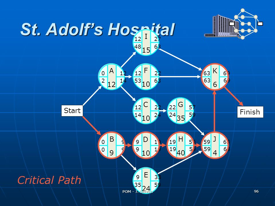 St. Adolf's Hospital Critical Path I 15 A 12 F 10 K 6 C 10 G 35 Start