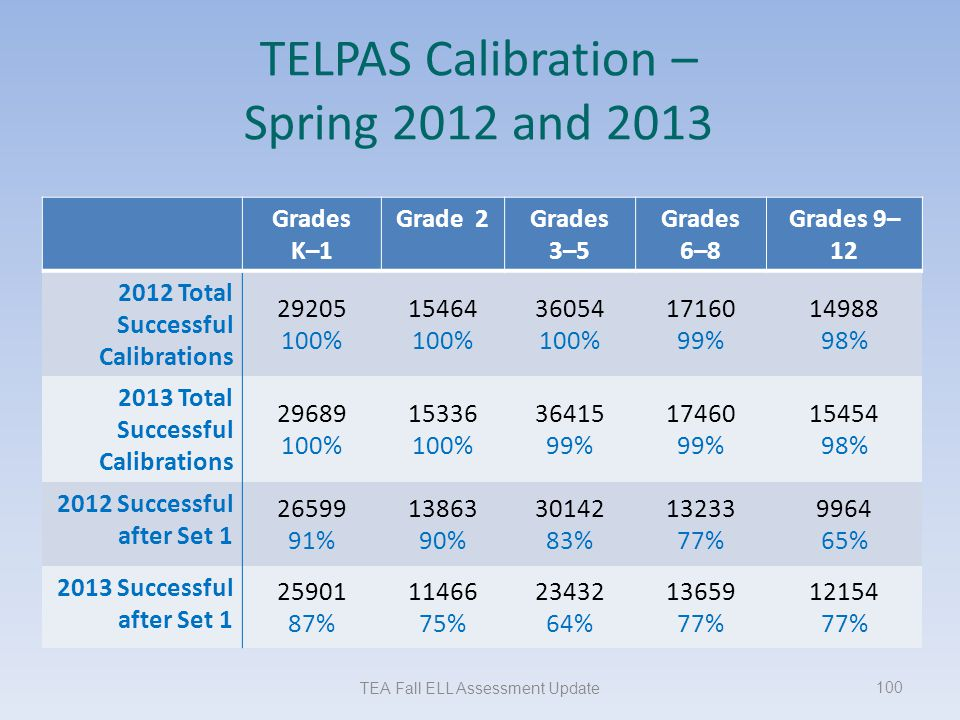 TELPAS Calibration – Spring 2012 and 2013