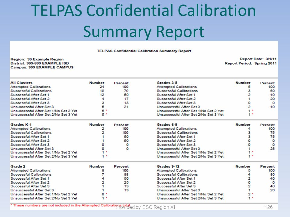 TELPAS Confidential Calibration Summary Report