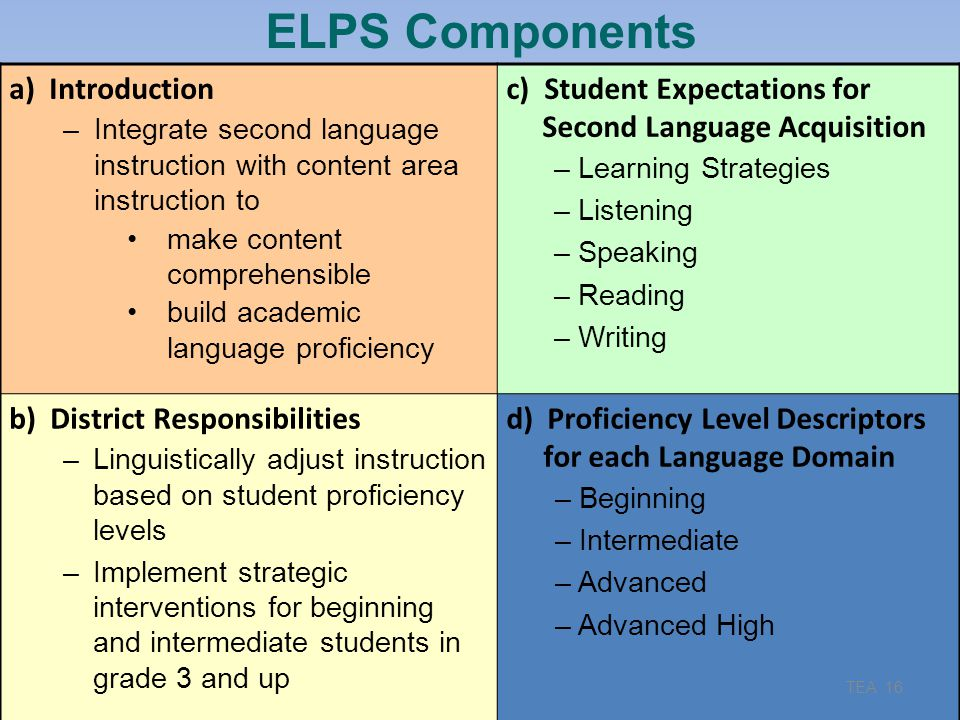 ELPS Components 9/17/2013. a) Introduction. Integrate second language instruction with content area instruction to.