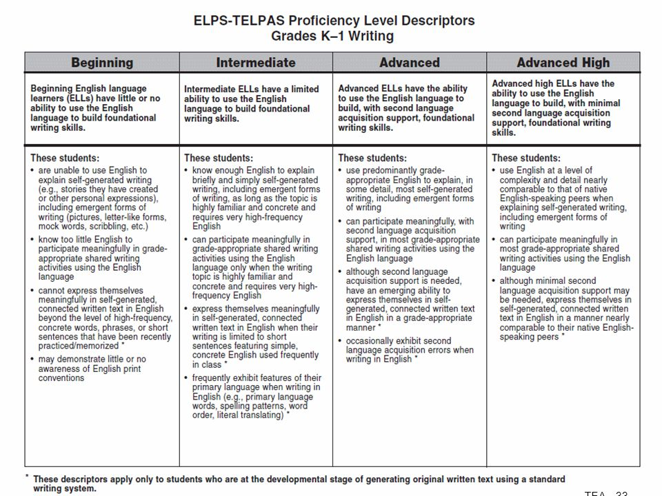 ELPS-TELPAS Proficiency Level Descriptors Grades K–1 Writing