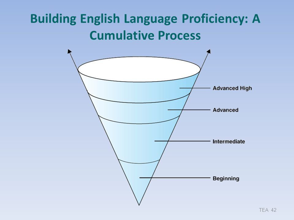 Building English Language Proficiency: A Cumulative Process