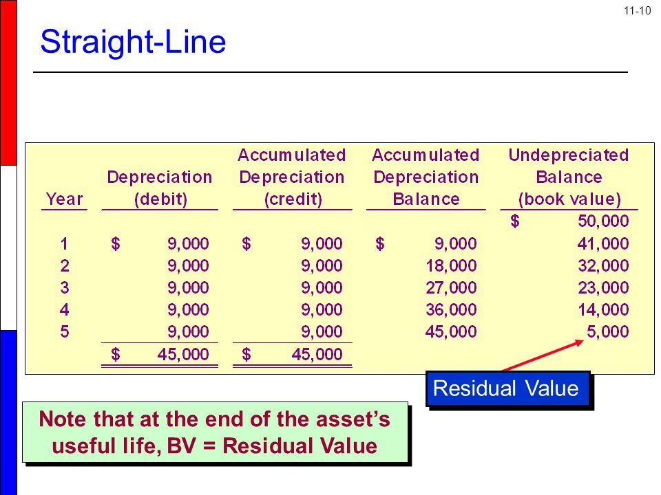 Note that at the end of the asset's useful life, BV = Residual Value