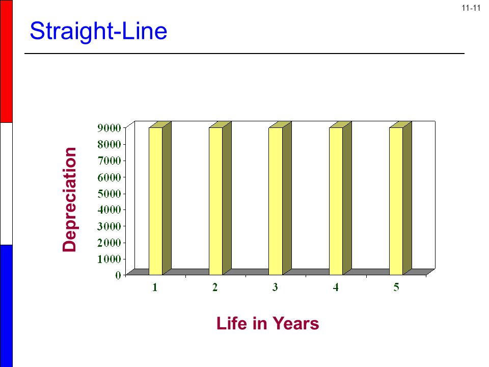 Straight-Line Depreciation Life in Years