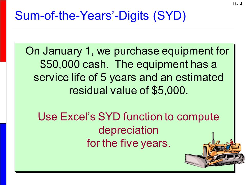 Sum-of-the-Years'-Digits (SYD)