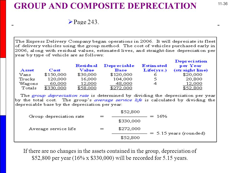GROUP AND COMPOSITE DEPRECIATION