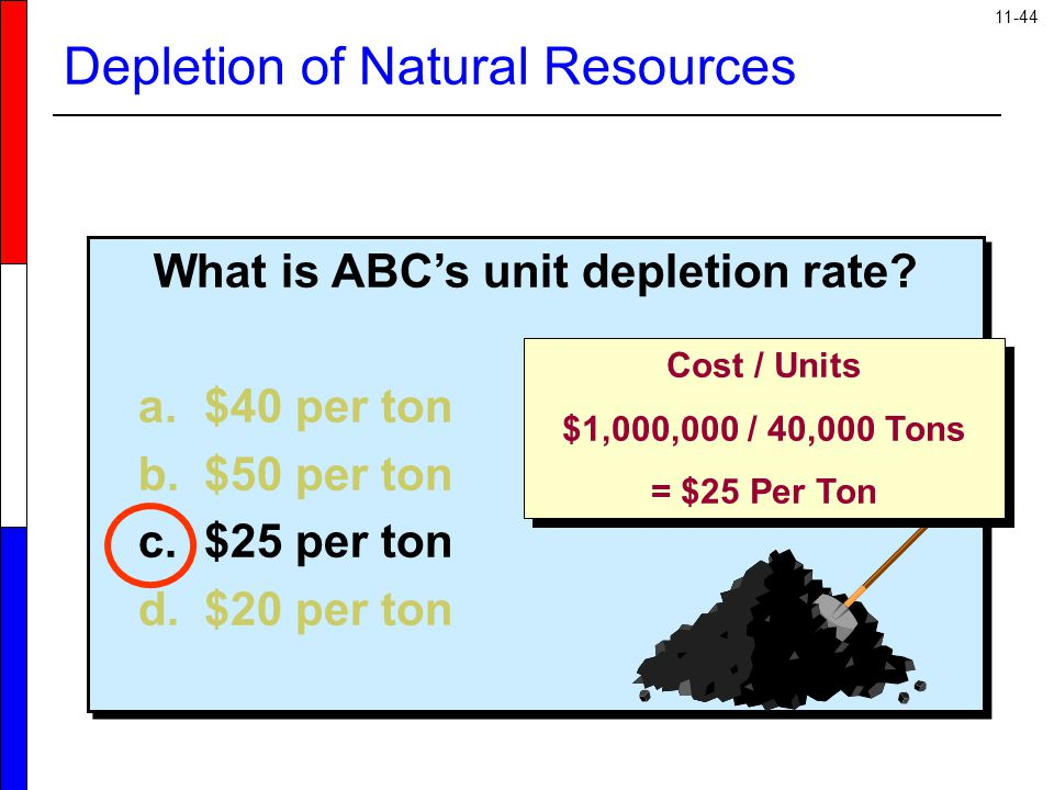 Depletion of Natural Resources
