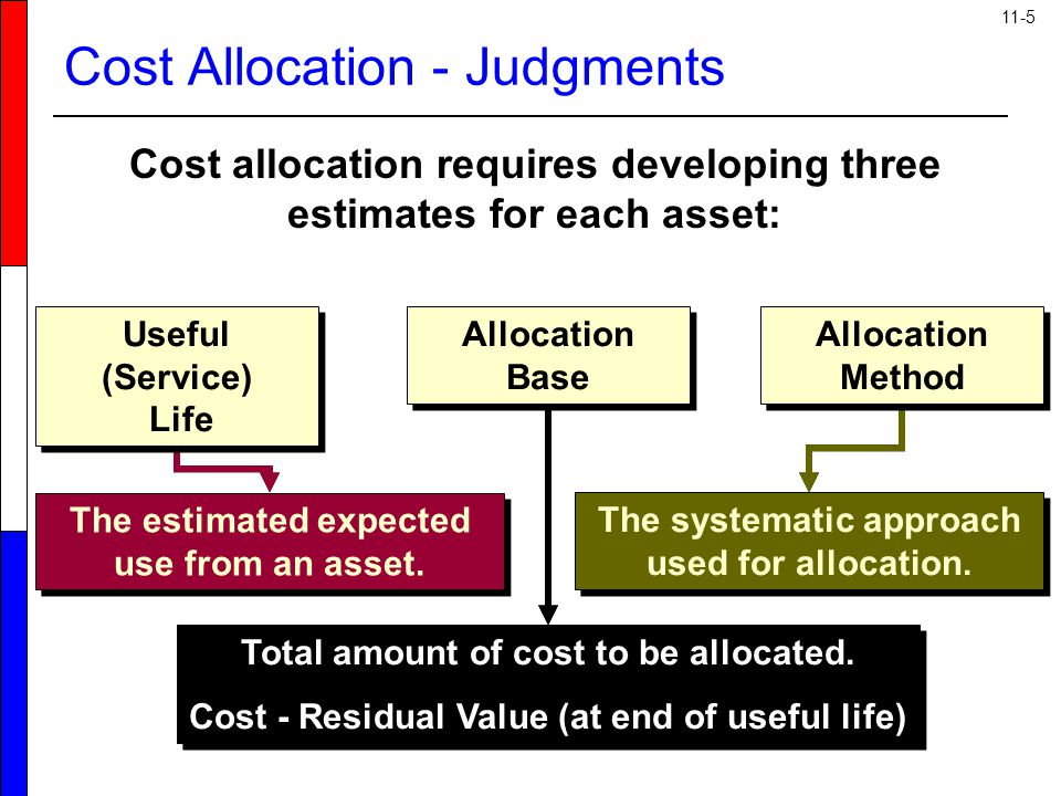 Cost Allocation - Judgments
