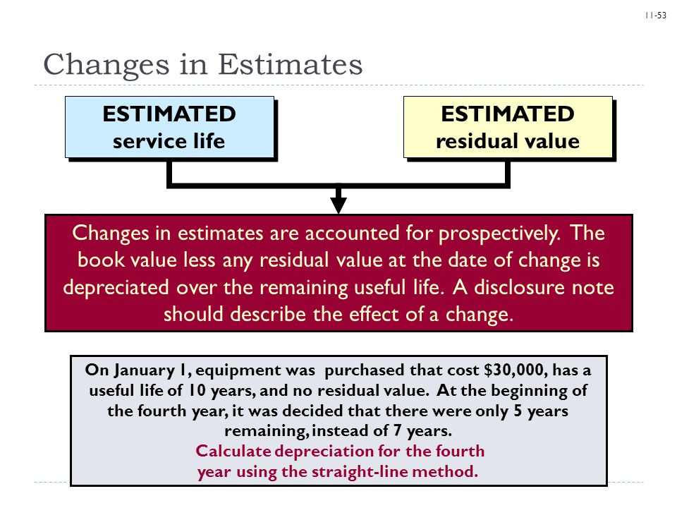 ESTIMATED service life ESTIMATED residual value