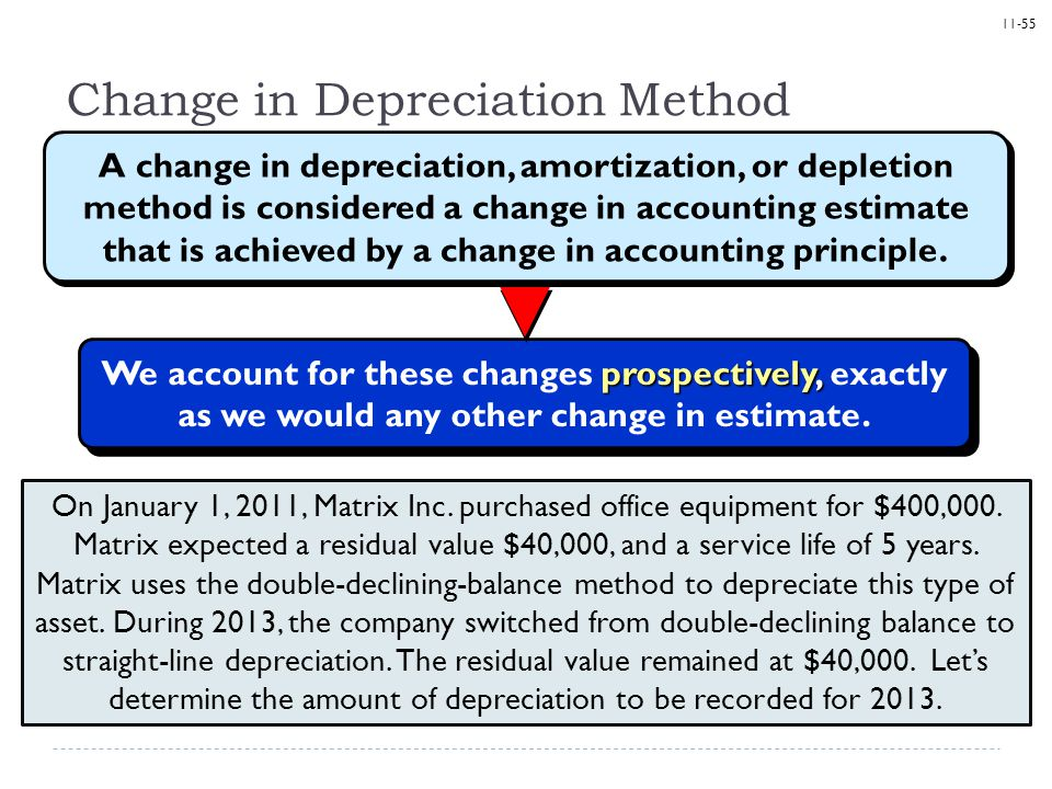 Change in Depreciation Method