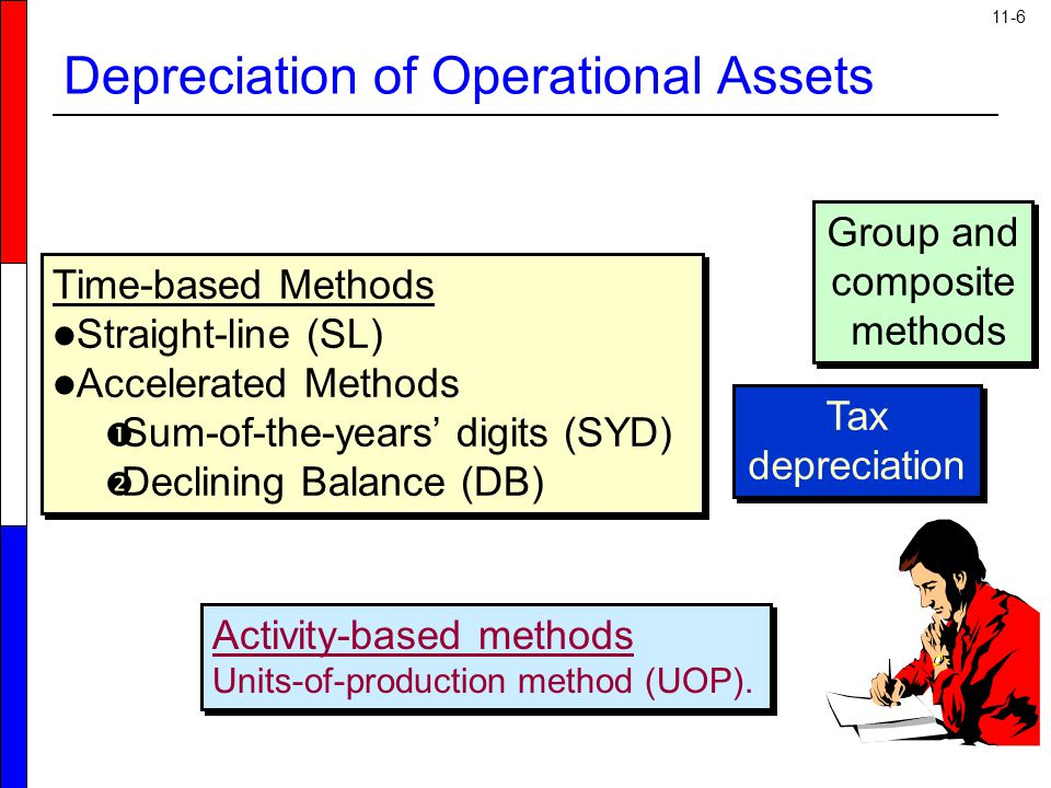Depreciation of Operational Assets
