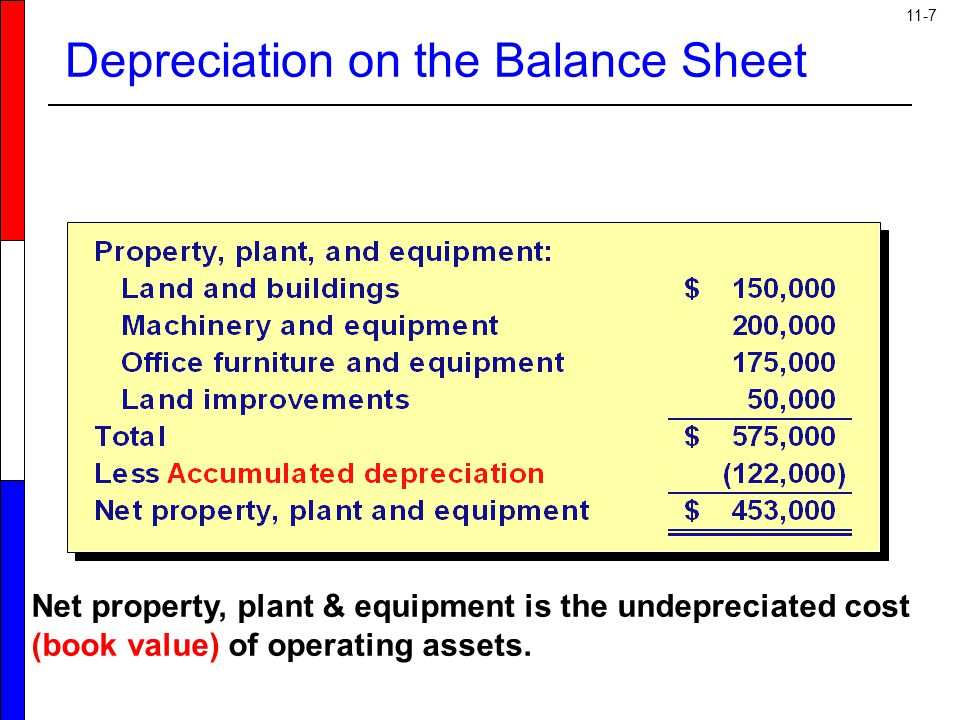 Depreciation on the Balance Sheet