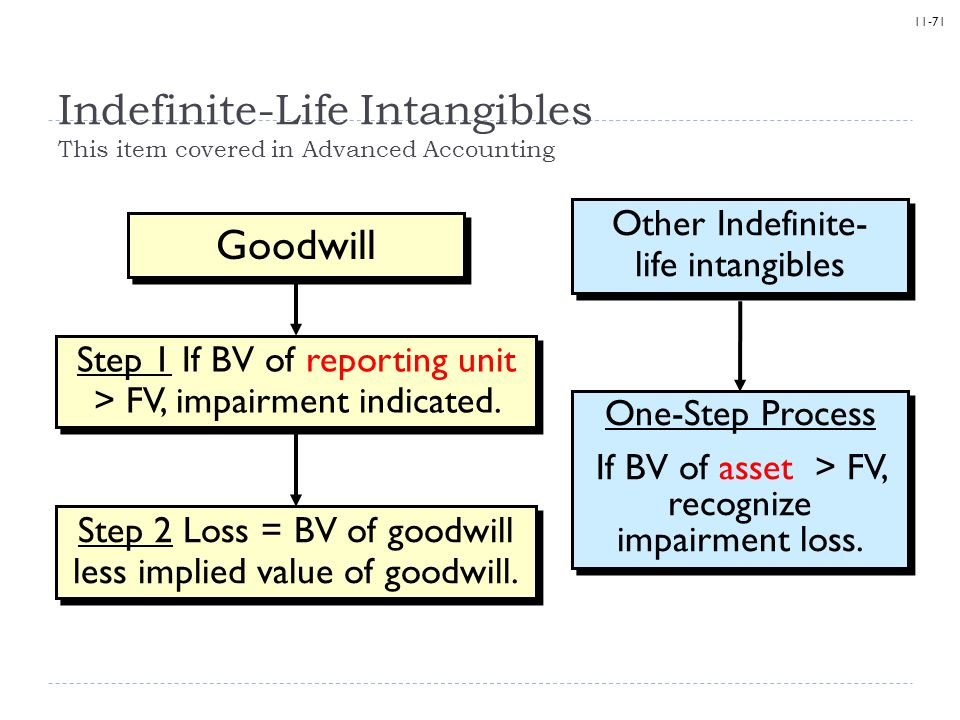 Indefinite-Life Intangibles This item covered in Advanced Accounting