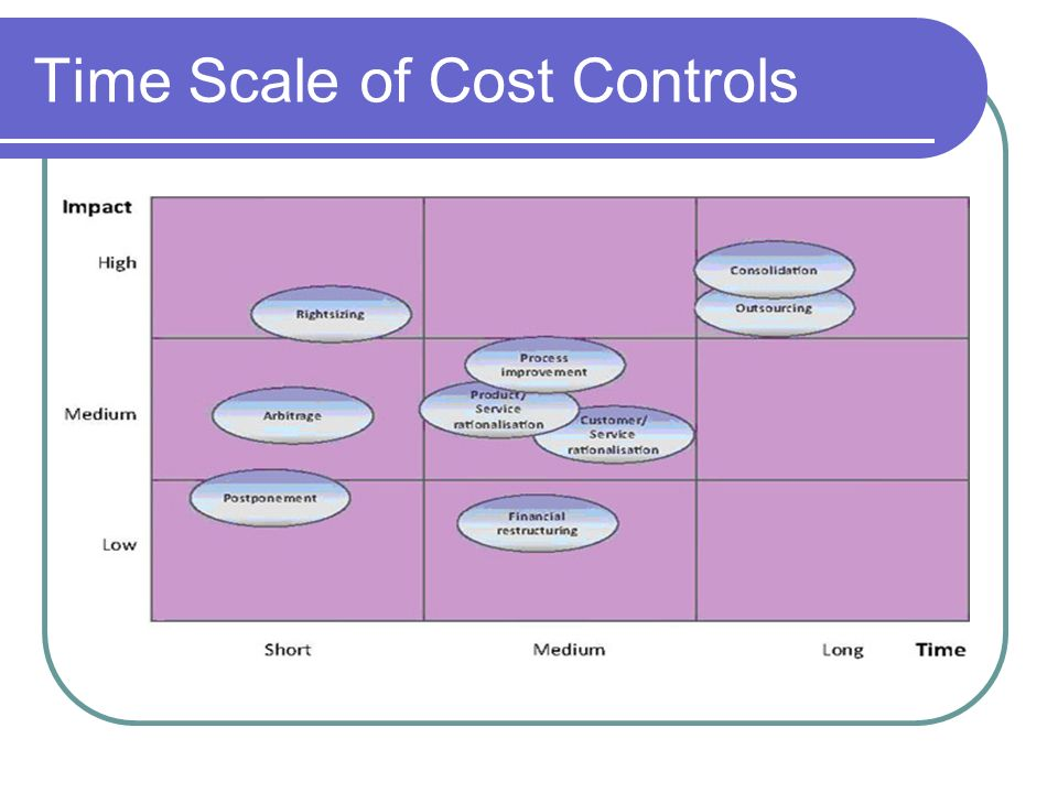 Time Scale of Cost Controls