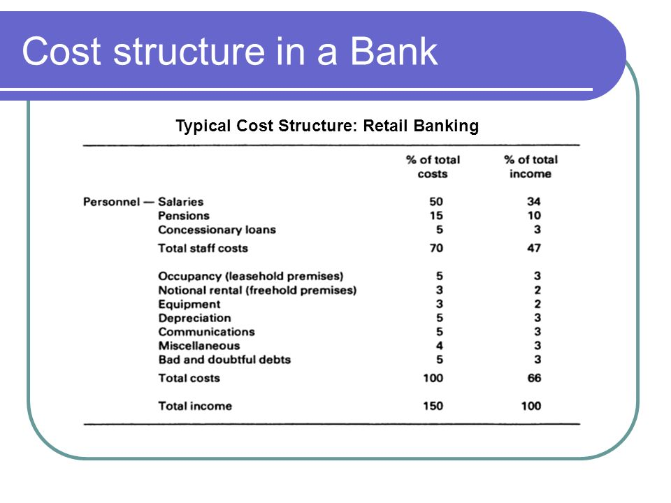 Cost structure in a Bank