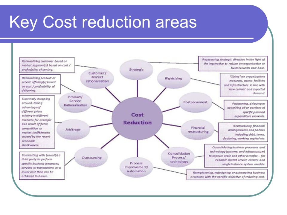 Key Cost reduction areas