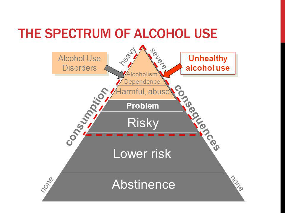 The Spectrum of Alcohol Use