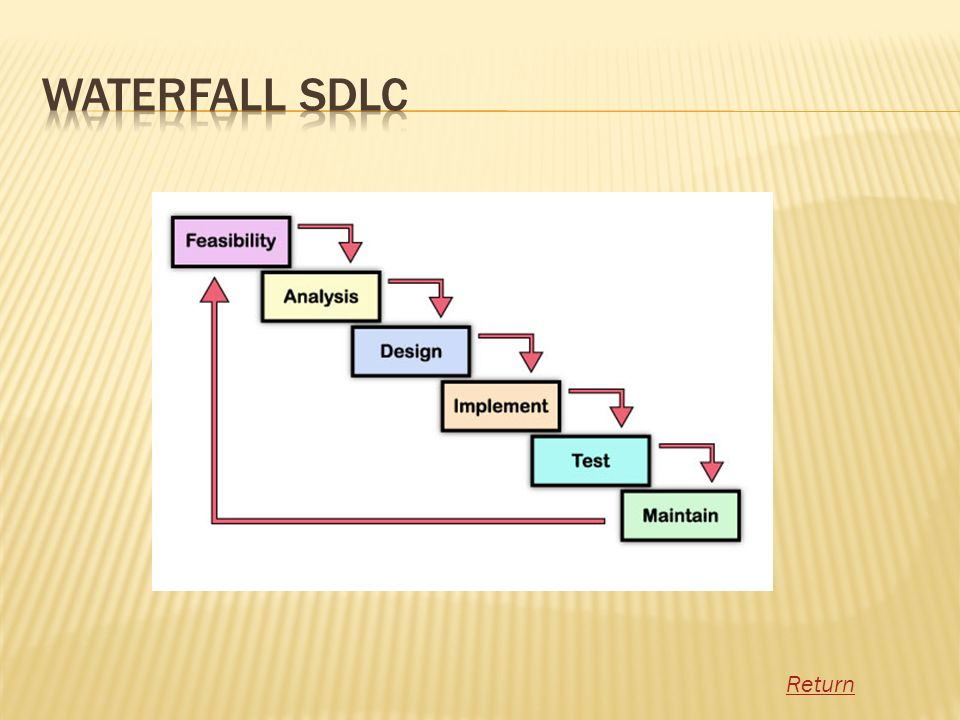 Waterfall SDLC Return