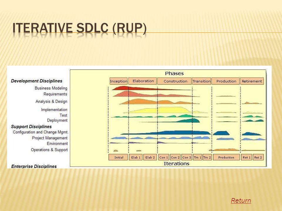 Iterative SDLC (RUP) Return